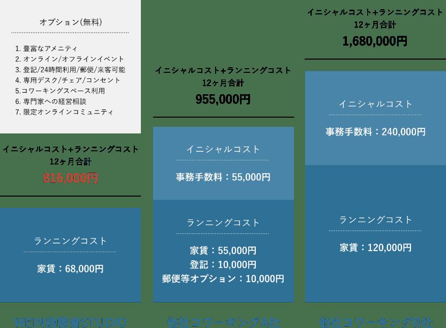 「コワーキングスペース(1名)」でご入居された場合の 他コワーキングスペースとの料金比較